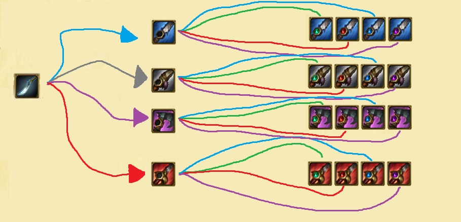 An intricate and clearly professional diagram showing you the Jungler item build paths.